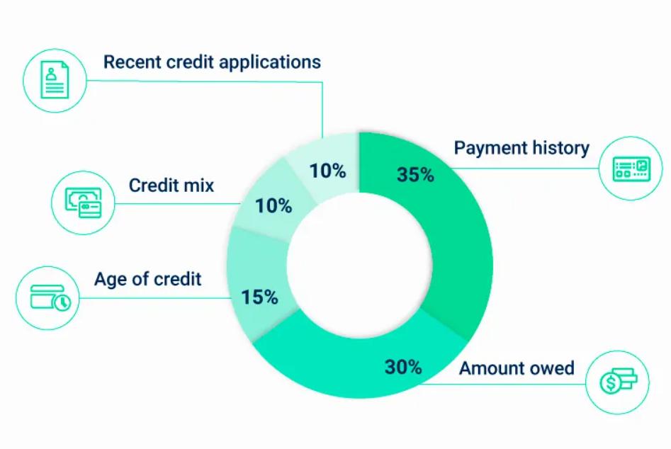 A credit score breakdown
